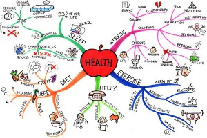 health-mind-map-jane-genovese