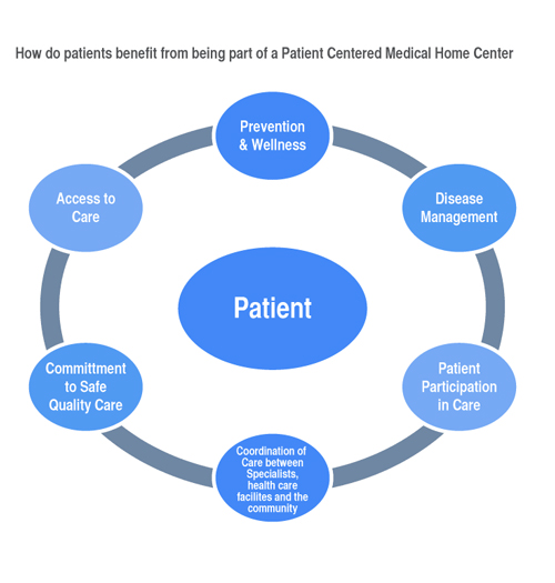 Pcmh Diagram  U2013 Jamaica Hospital Medical Center